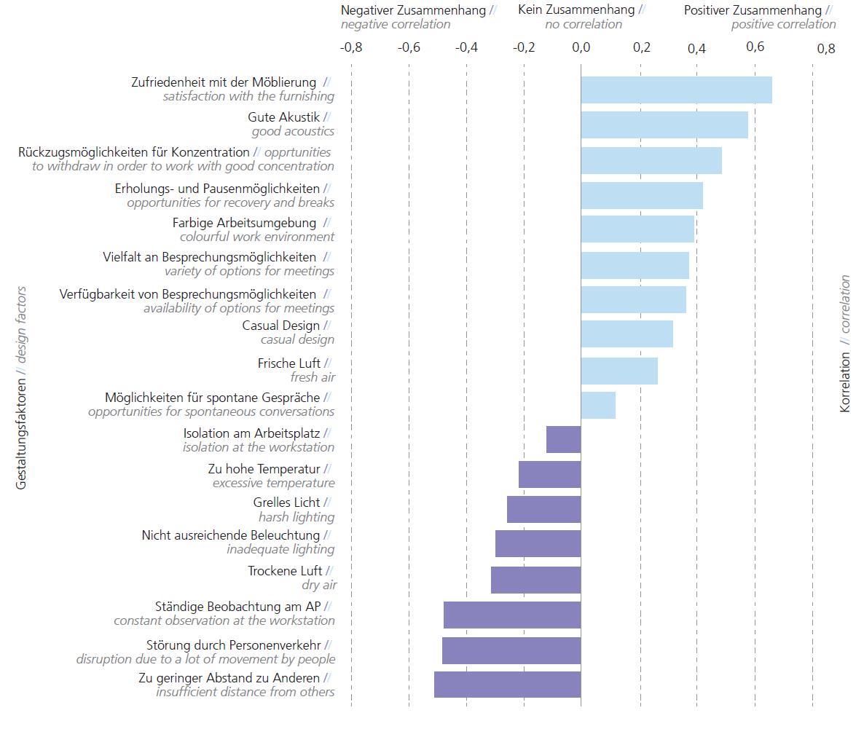 Faktoren, die die Zufriedenheit der Mitarbeiter in der Büroumgebung beeinflussen. Abbildung: Fraunhofer IAO