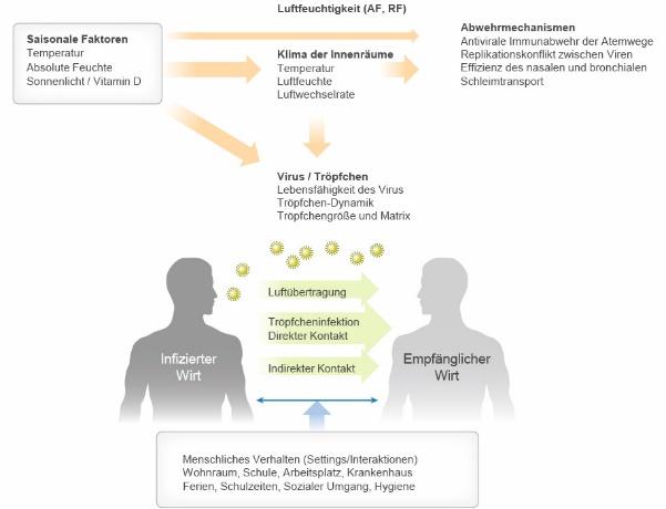 Menschliches Verhalten hat einen Einfluss auf die Kontaktraten zwischen infizierten und anfälligen Personen (AF = absolute Luftfeuchtigkeit; RF = relative Luftfeuchtigkeit). Abbildung: Dr. med Walter Hugentobler