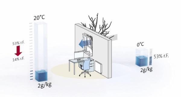 Im Herbst und Winter führt das Erwärmen von kalter Außenluft zu einem Absinken der relativen Feuchte im Innenraum. Abbildung: Condair Systems