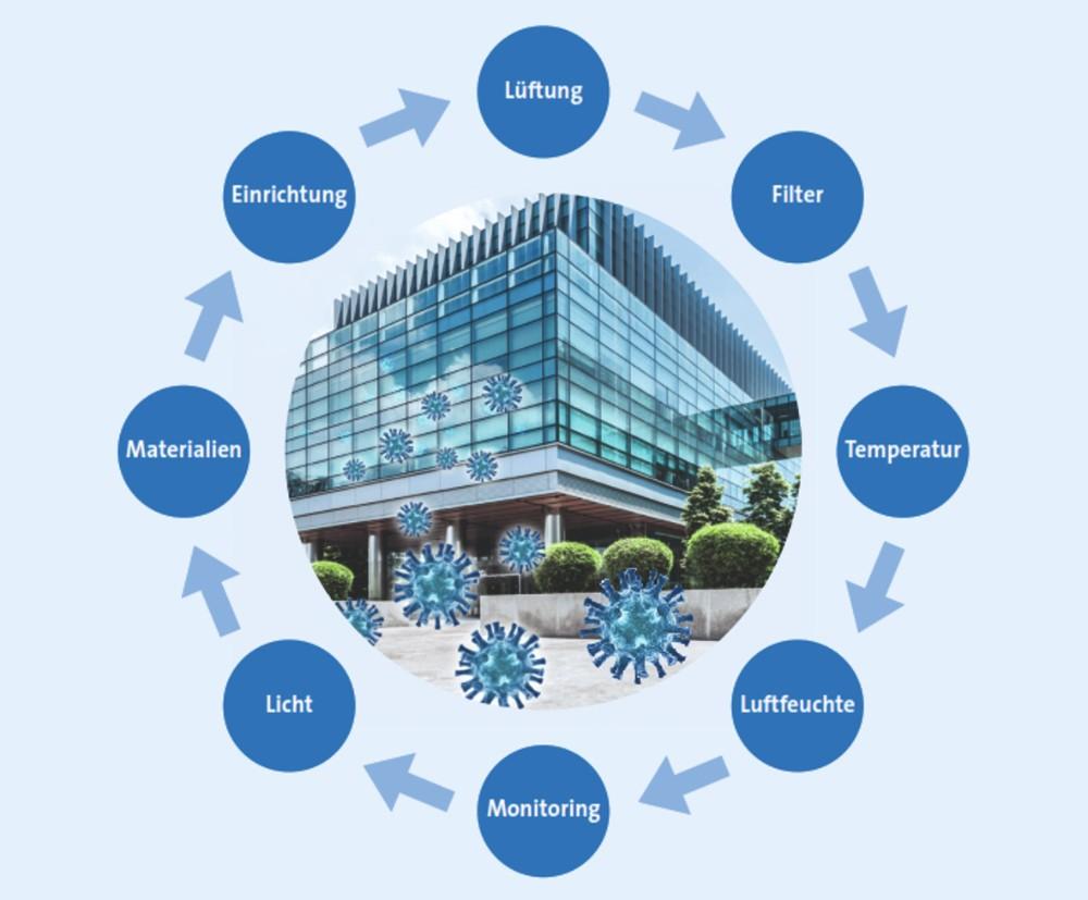 Gesündere Gebäude sind das Ergebnis vieler Faktoren.