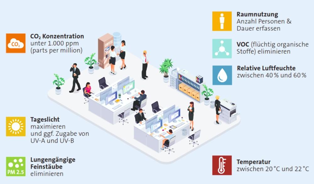 Das Monitoring von Grenzwerten reduziert das Infektionsrisiko. Abbildung: Condair Systems