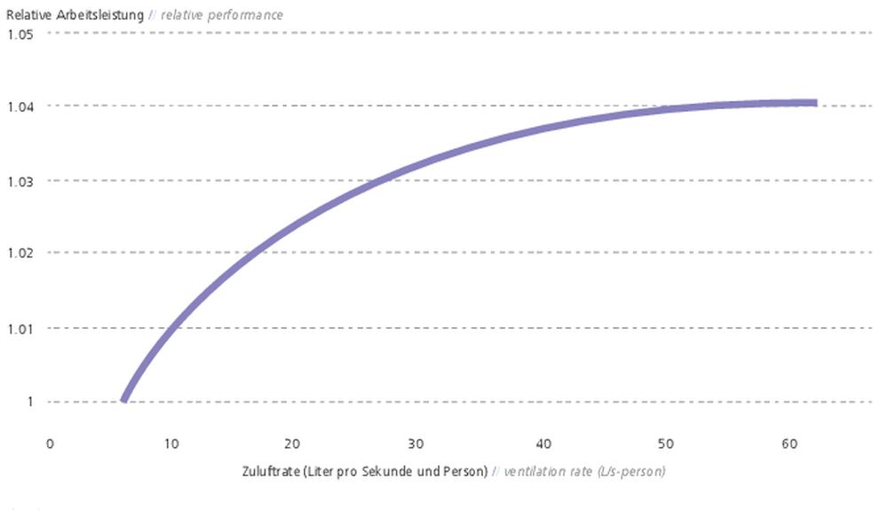 Zusammenhang von Lüftung und Arbeitsleistung bei Büroarbeit. Abbildung: Fraunhofer IAO