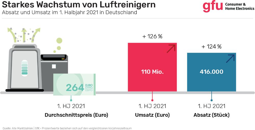 Prozentwerte der Marktzahlen beziehen sich auf den vergleichbaren Vorjahreszeitraum. Abbildung: gfu – Consumer & Home Electronics GmbH