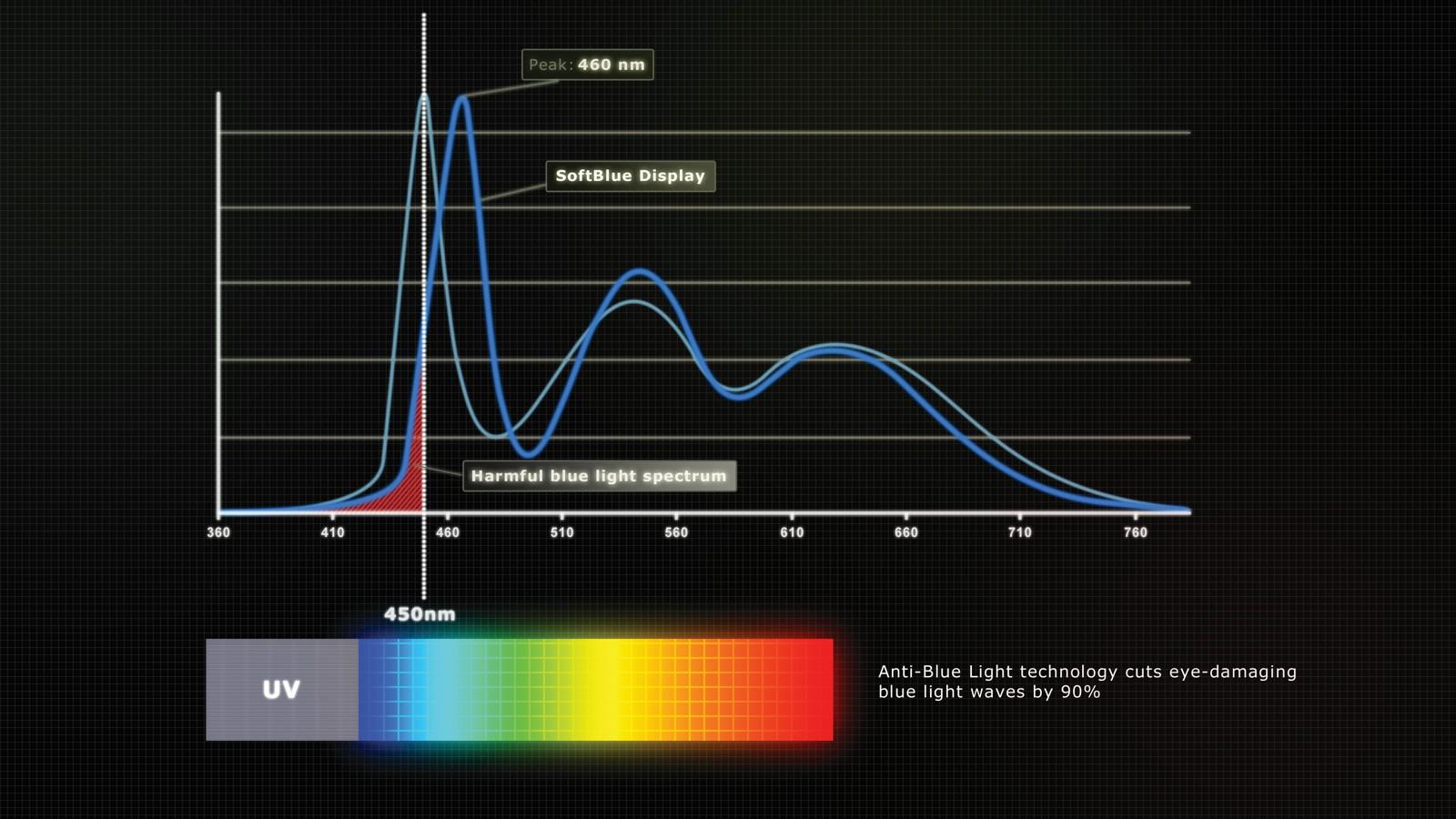 Monitore: Blaues Licht - Das schädliche Spektrum liegt vor allem zwischen 410 und 450 nm. Monitore mit reduziertem Blaulichtspektrum vermeiden es weitgehend. Grafik: AOC