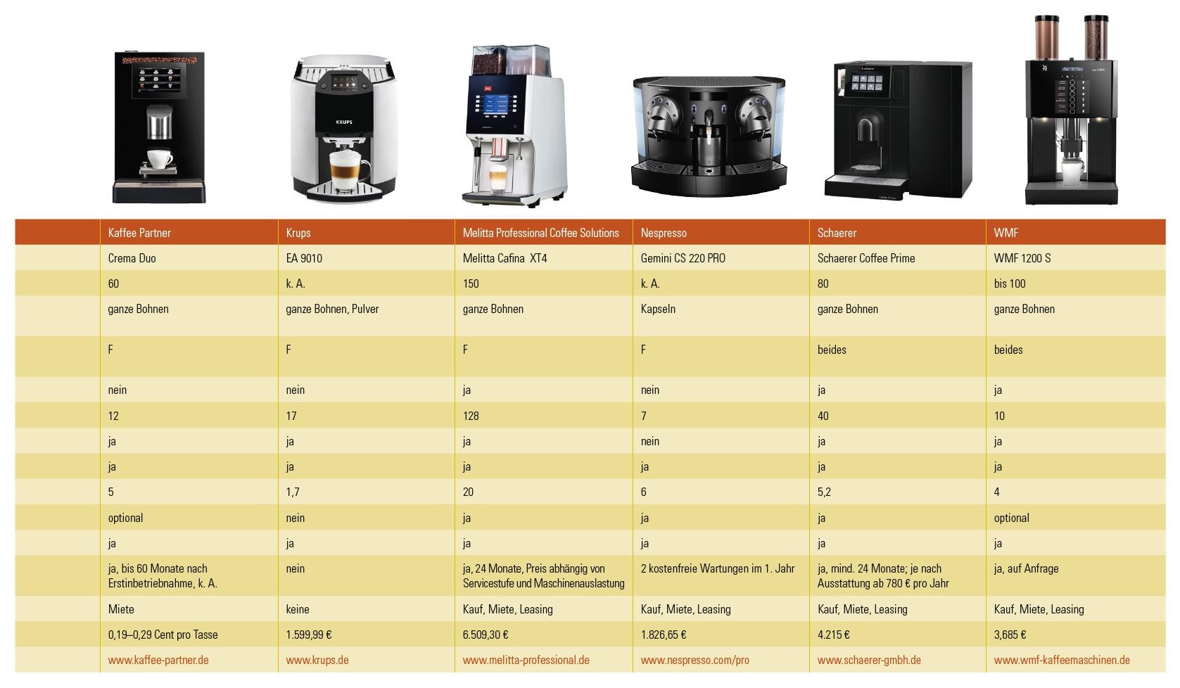 Marktübersicht 2016: 11 Kaffeevollautomaten für etwa 15 Mitarbeiter