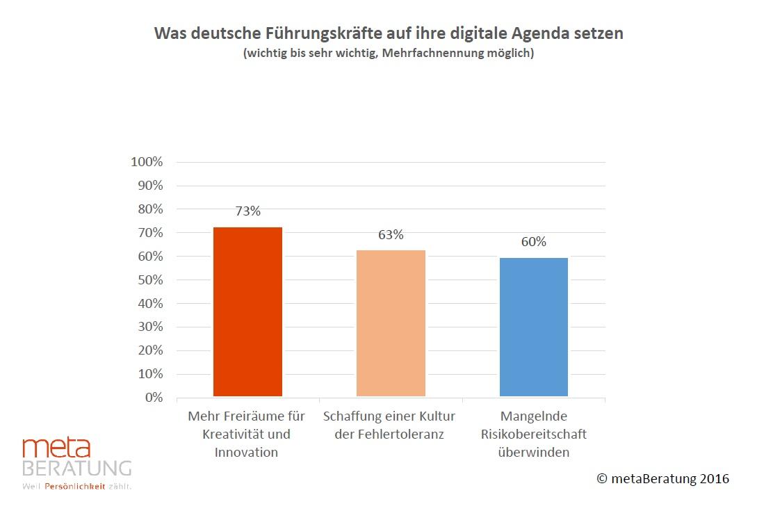 Knapp zwei Drittel der deutschen Manager wollen im Zuge des digitalen Wandels eine Kultur der Fehlertoleranz in ihrem Unternehmen etablieren.