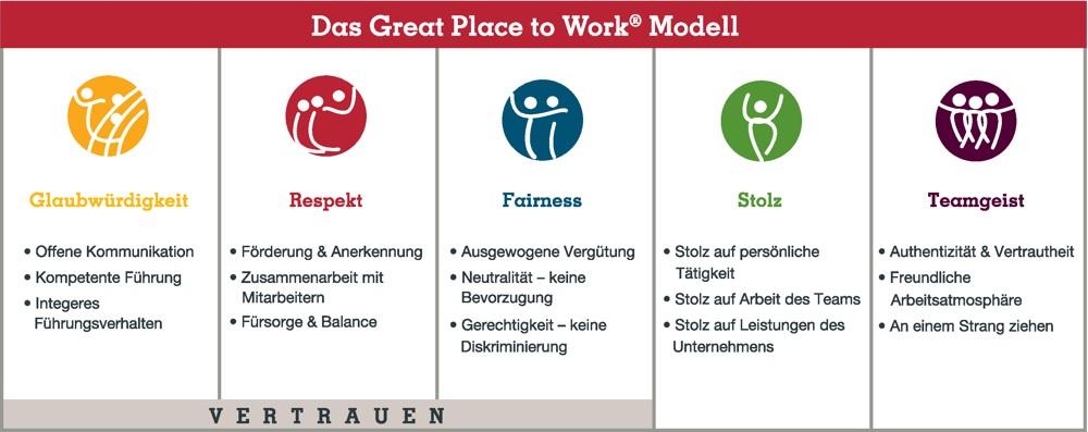 Glaubwürdigkeit, Respekt, Fairness, Stolz und Teamgeist sind die Säulen einer mitarbeiterorientierten Arbeitskultur.