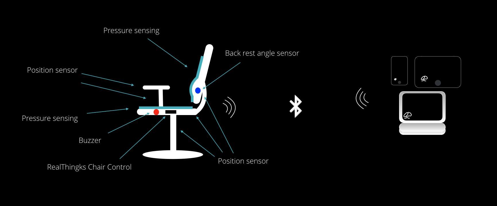 Smartes Sitzen: Der digitale Bürostuhl