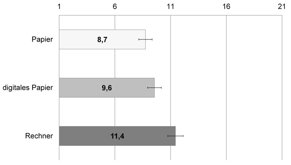 Abbildung 3: Die Korrekturaufgabe strengte auf Papier und digitalem Papier weniger an als auf dem Computer. Grafik: BAuA