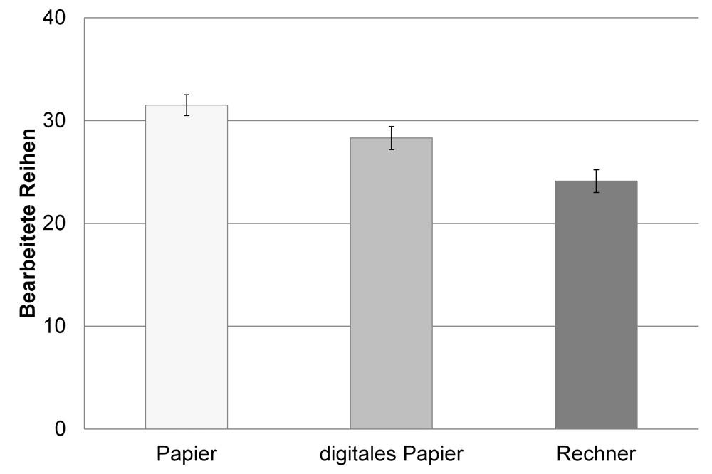 Abbildung 2: Auf Papier konnten die meisten Reihen bearbeitet werden. Grafik: BAuA