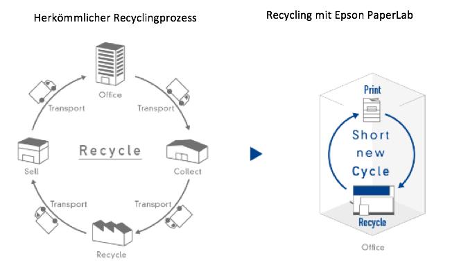 Der herkömmliche Recyclingprozess von Altpapier wird mit dem PaperLab deutlich verkürzt und findet vollständig im Büro statt.