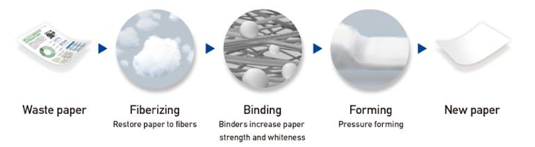 Die trockene Fasertechnik des Geräts umfasst drei Schritte: Zerfaserung, Bindung und Formung.