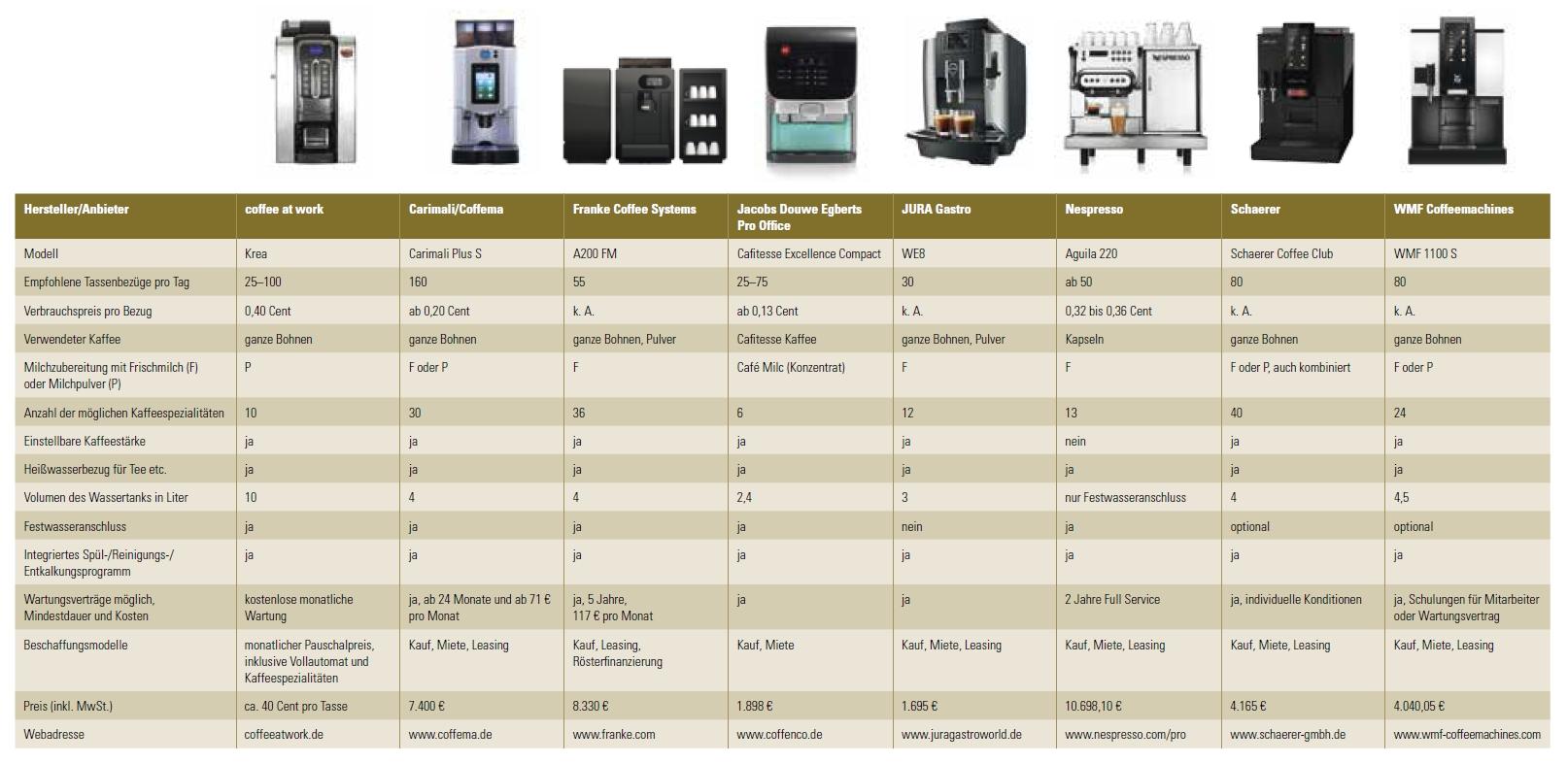 Marktübersicht über Kaffeevollautomaten für Unternehmen mit zehn bis zwölf Mitarbeitern.