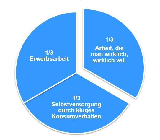 Das New-Work-Konzept des Sozialphilosophen Frithjof Bergmann.