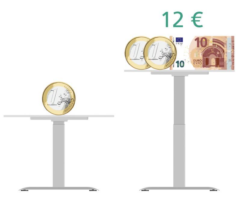 Abb. 2: Der Return-on-Invest beim Einsatz einer officeplus Sitz-Stehdynamik liegt gerundet bei 12 Euro (vgl. Krüger 2005).