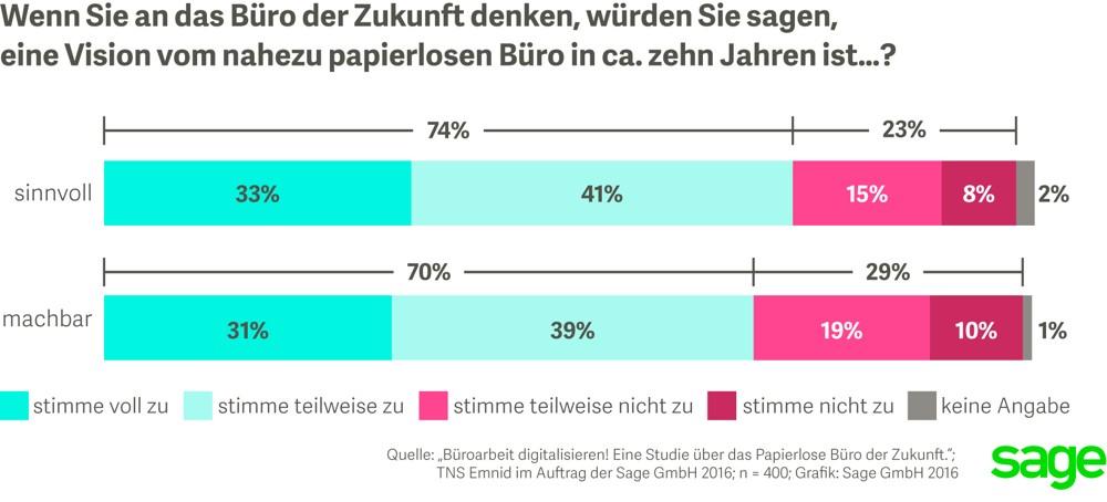 Papierloses Büro: Wie denken die Teilnehmer der Studie über die Vision vom papierlosen Büro?  Grafik: TNS Emnid im Auftrag der Sage GmbH 2016