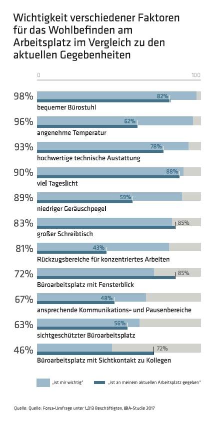 Wichtigkeit verschiedener Faktoren für das Wohlbefinden am Arbeitsplatz im Vergleich zu den aktuellen Gegebenheiten. Grafik: IBA