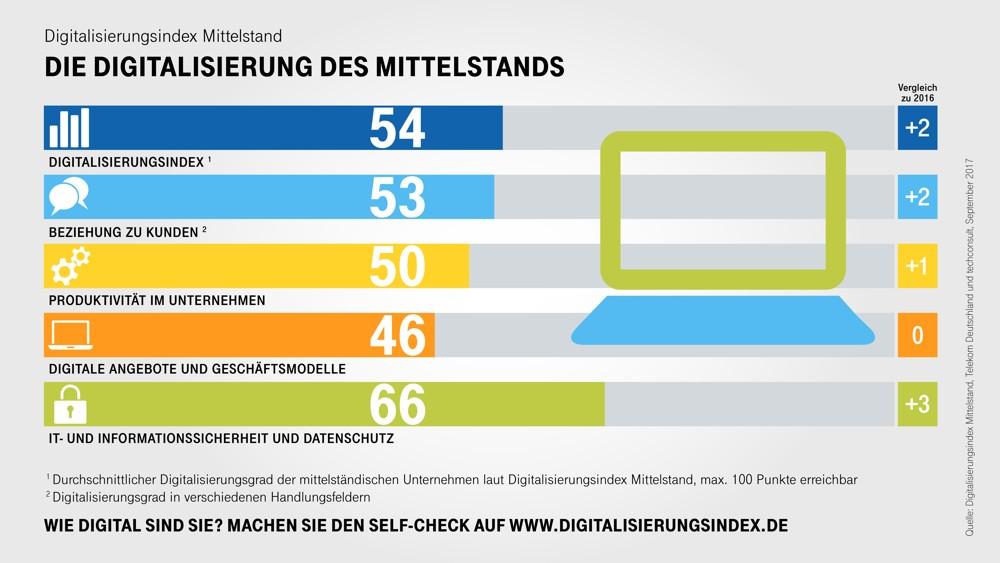 Telekom veröffentlicht Digitalisierungsindex Mittelstand