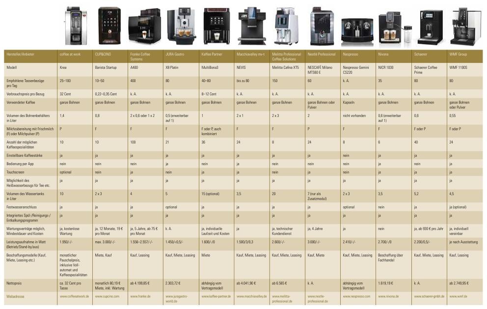 Marktübersicht über Kaffeevollautomaten für Gruppen ab 15 Personen.