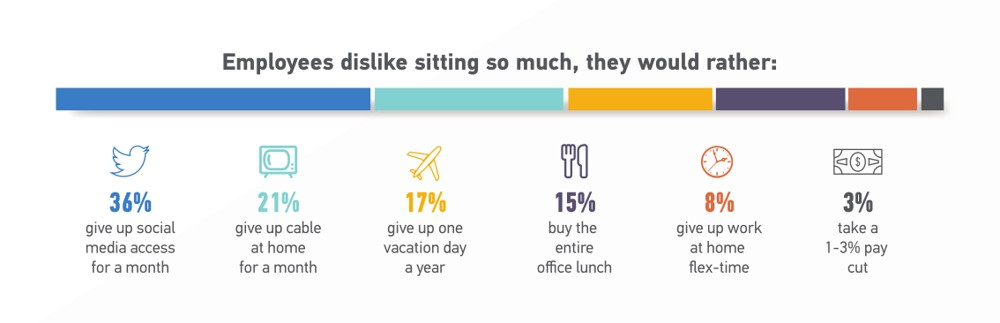 Was würden Angestellte opfern, um weniger sitzen zu können? Hier das Gesamtergebnis aus allen Ländern der Studie. Über die Hälfte unserer Sitzzeit geht auf das Konto der Arbeit. Abbildung: Ergotron