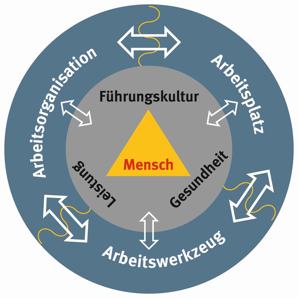 Deutsches Netzwerk Büro e. V. – Roadshow