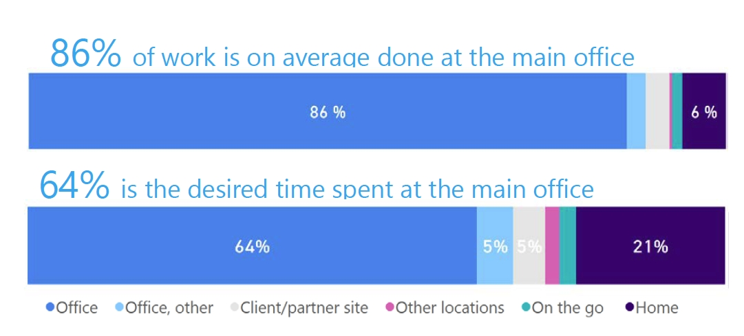 Der obere Balken zeigt die tatsächlichen Arbeitsorte, der untere die gewünschte Verteilung zwischen mehreren Arbeitsorten. Es ist ein starker Wunsch erkennbar, im Home-Office zu arbeiten.