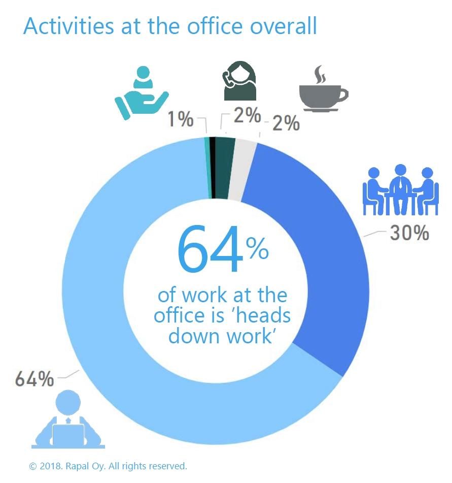 Konzentrierte Arbeit macht fast zwei Drittel der gesamten Office-Arbeit aus, gefolgt von kollaborativer Arbeit mit 30 Prozent.