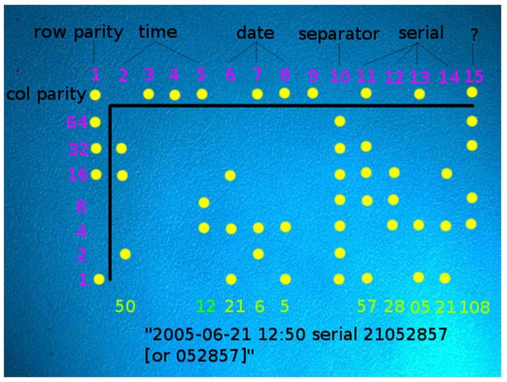 Yellow Dots: App ermöglicht Anonymisierung - OFFICE ROXX