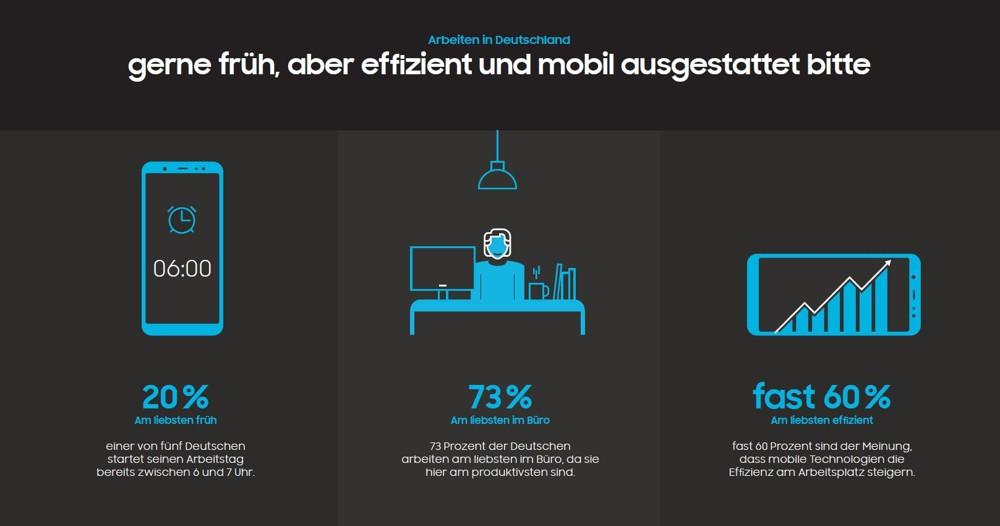Lieber im Büro: Studienergebnisse zur mobilen Arbeit - OFFICE ROXX