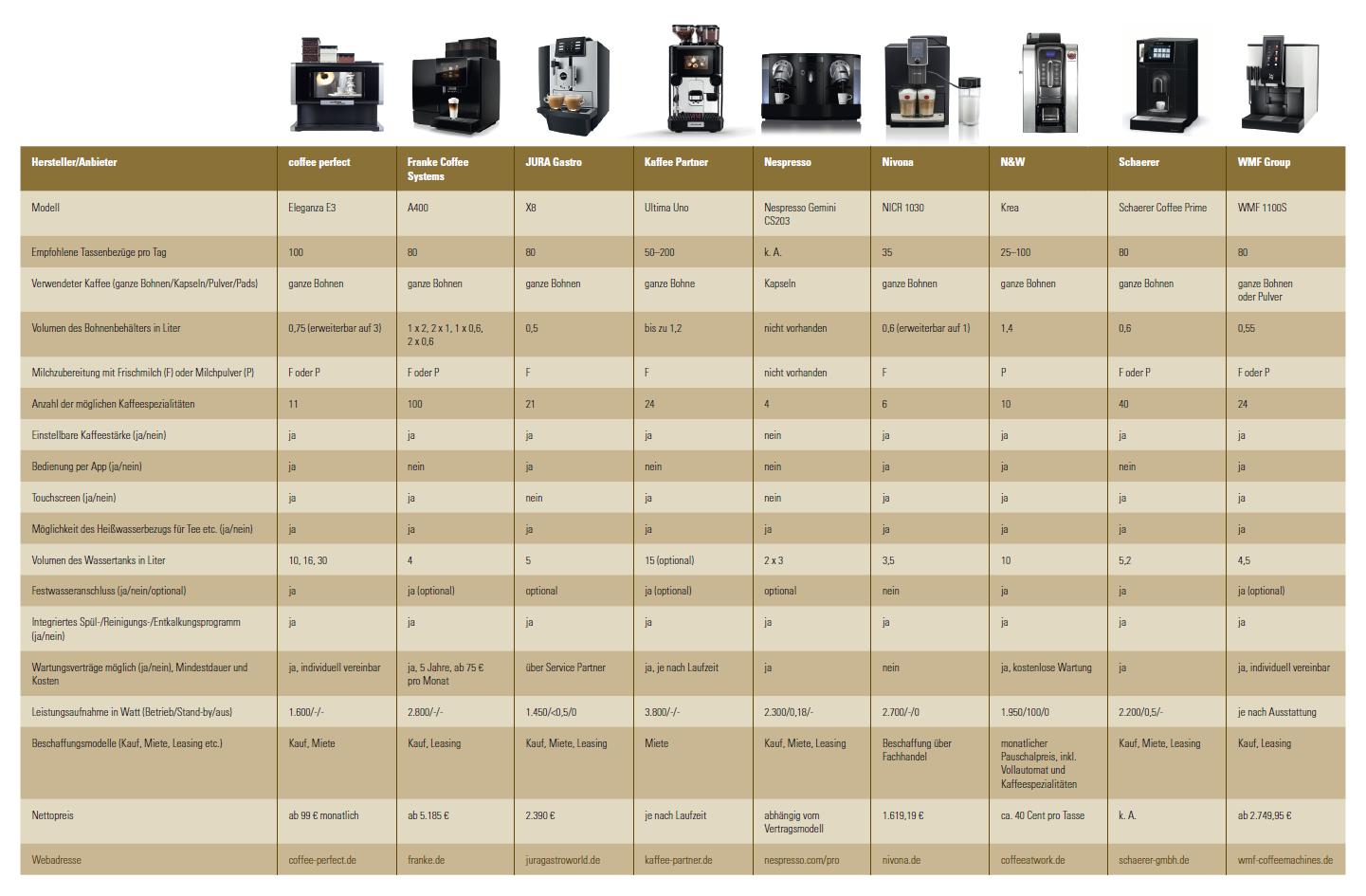 Marktübersicht über Kaffeevollautomaten für Gruppen mit 20 Personen.