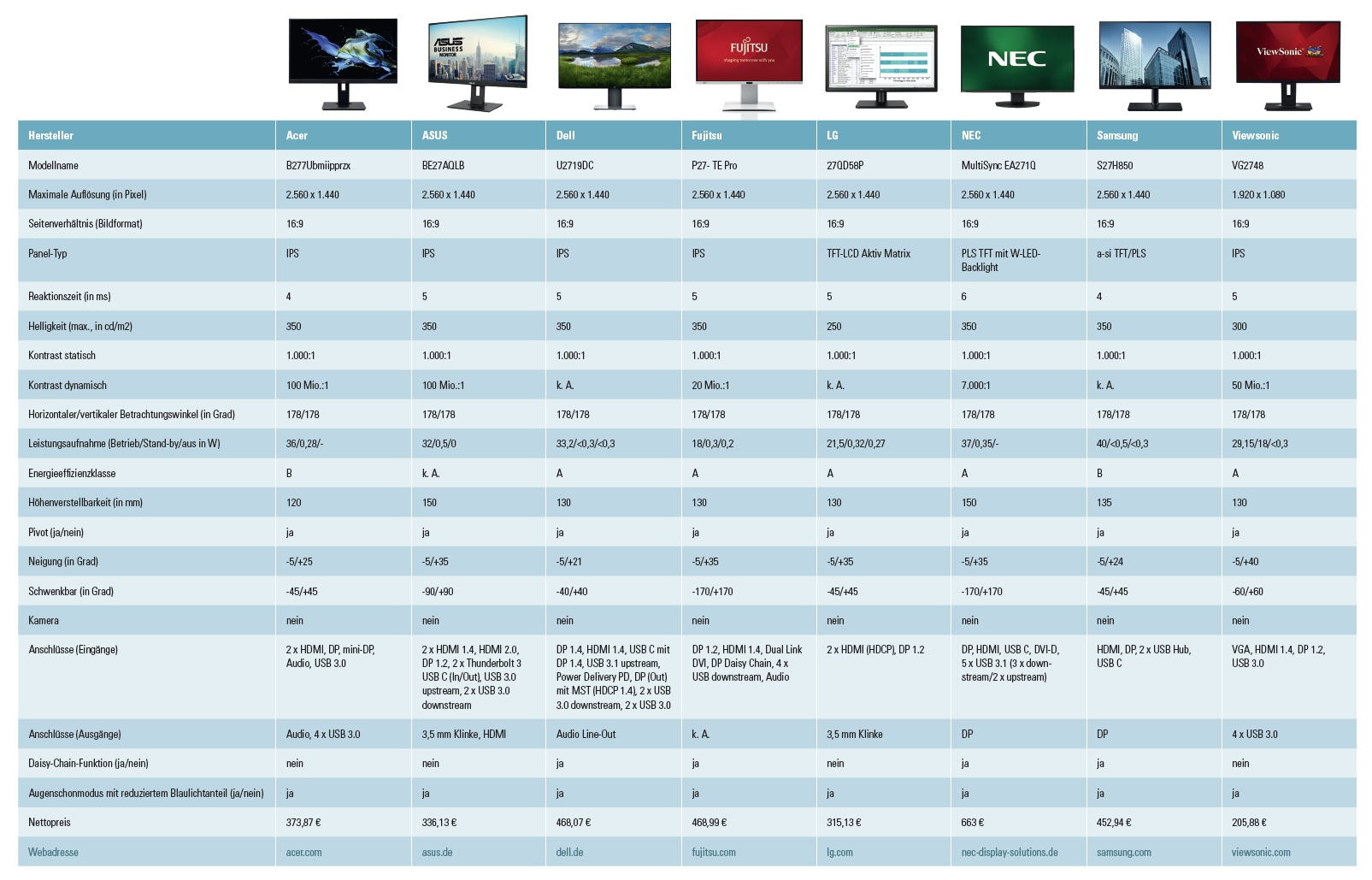 Marktübersicht 2019: 8 aktuelle 27-Zoll-Monitore