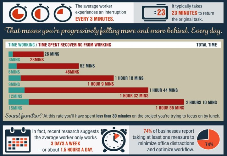 Laut einer Studie von 2016 werden Office-Worker im Schnitt alle drei Minuten von anderen oder sich selbst unterbrochen. An einem 8-Stunden-Tag arbeiten sie deshalb eigentlich nur hochgerechnet 90 Minuten.