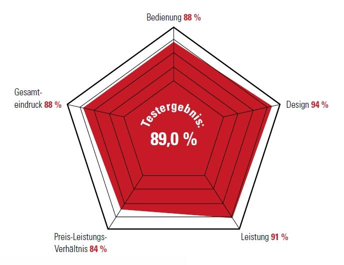 Testergebnis: 89,0 %. Bedienung 88 %, Design 94 %, Leistung 91 %, Preis-Leistungs-Verhältnis 84 %, Gesamteindruck 88 %