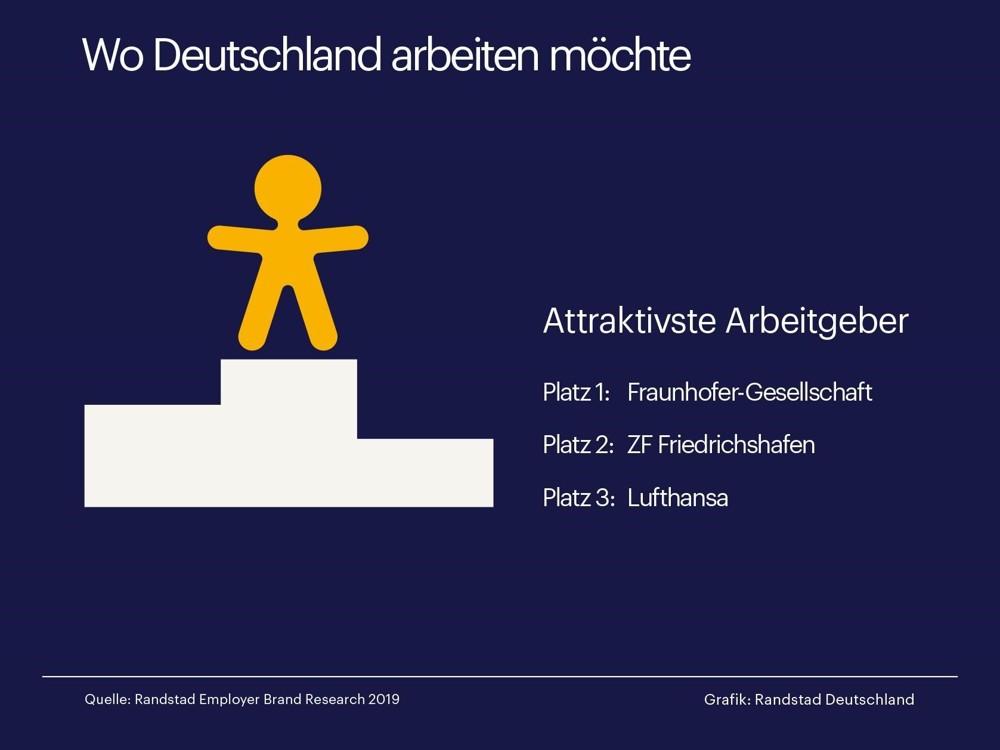 Das sind Deutschlands beliebteste Arbeitgeber.   Abbildung: Randstad Deutschland