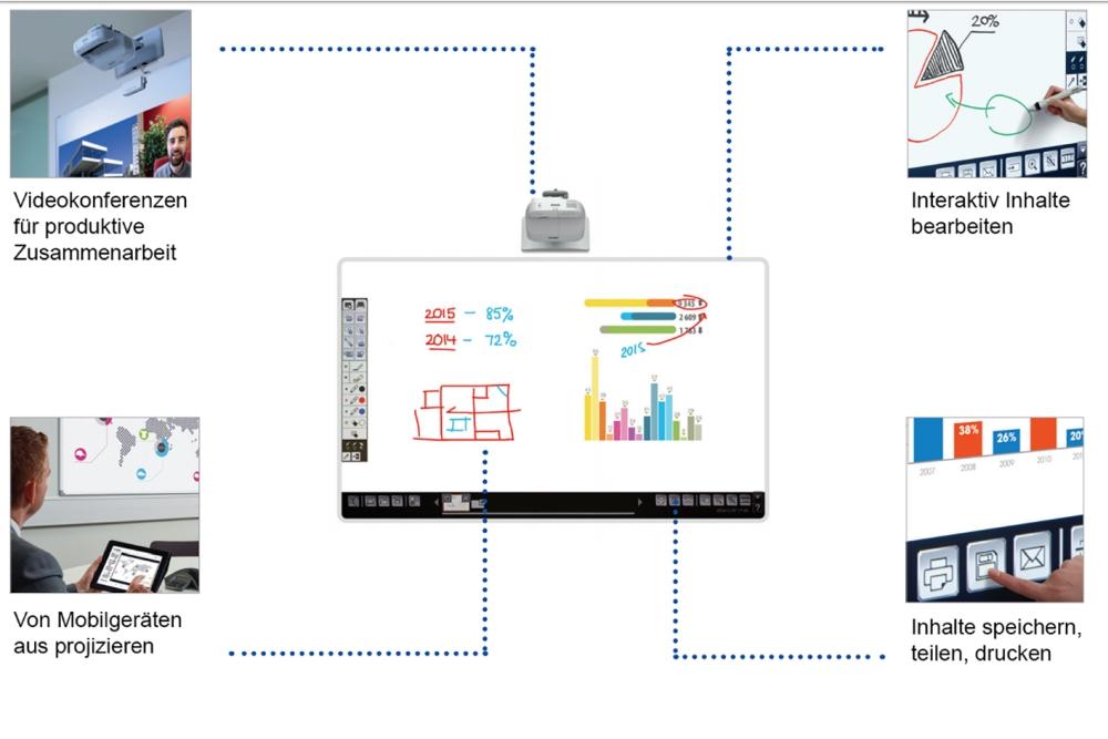 Die Vorteile eines Projektors auf einen Blick. Abbildung: Epson