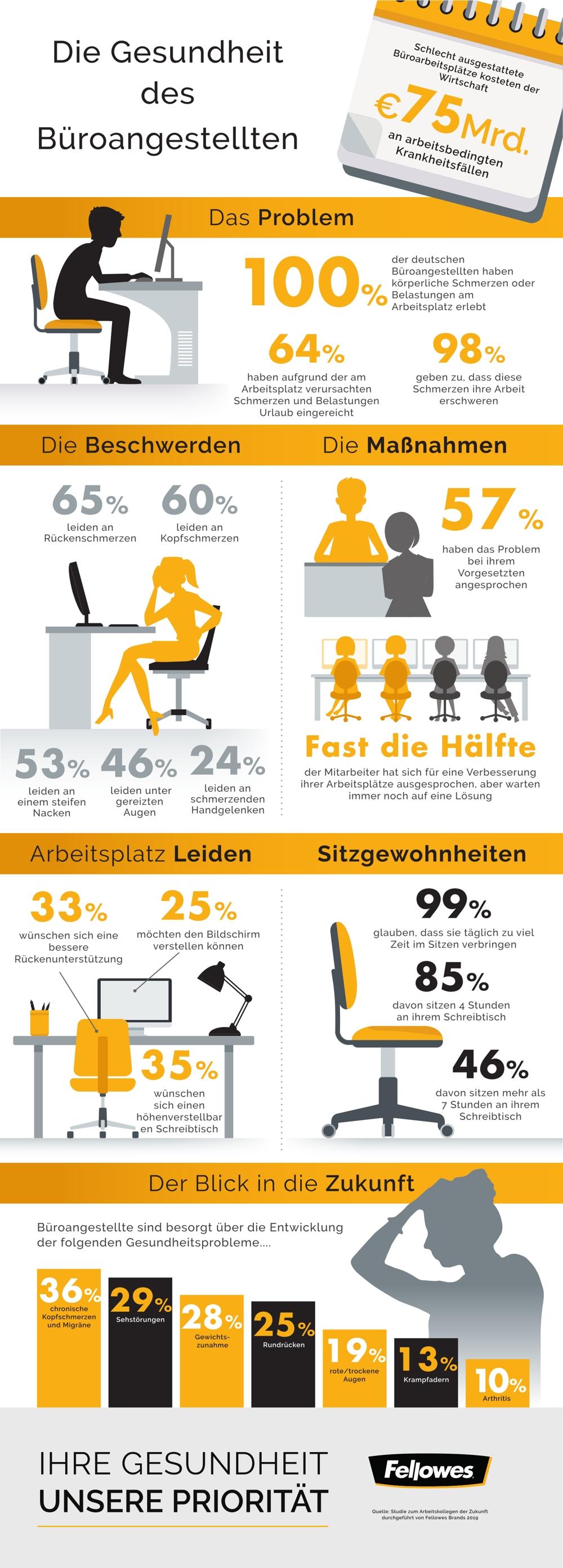 Die Gesundheit der Büroangestellten. Abbildung: Fellowes