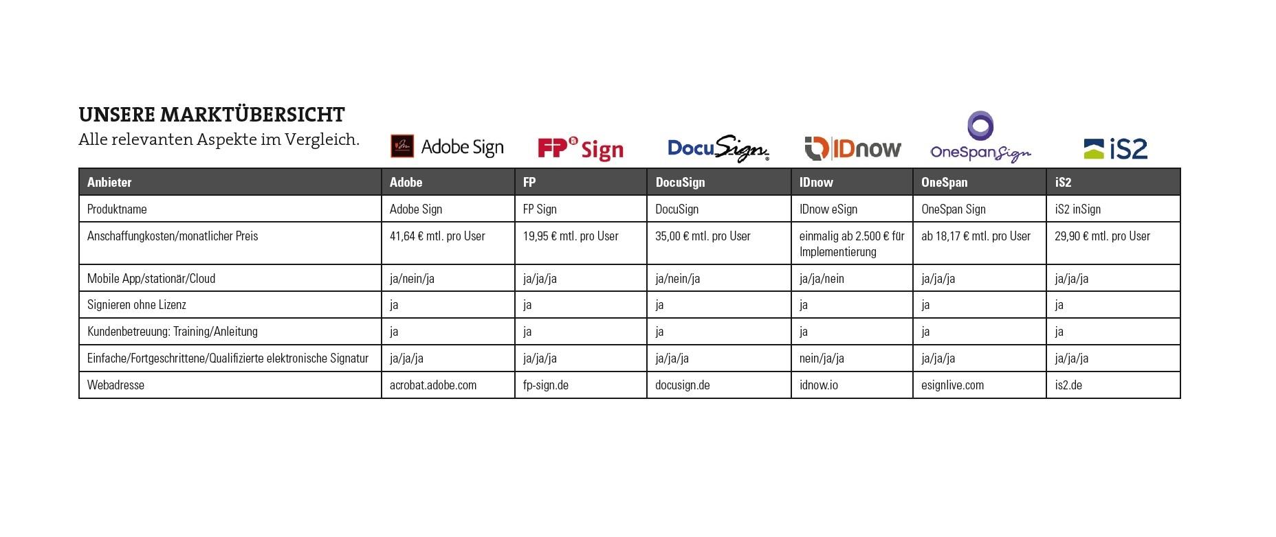 Unsere Marktübersicht zu elektronischen Signaturlösungen