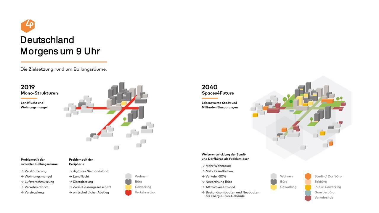 spaces4future will den täglichen Weg zur Arbeit abschaffen, um gesellschaftliche Herausforderungen wie Klimawandel, Verstädterung und Verkehrskollapse zu meistern. Abbildung: Nest One.