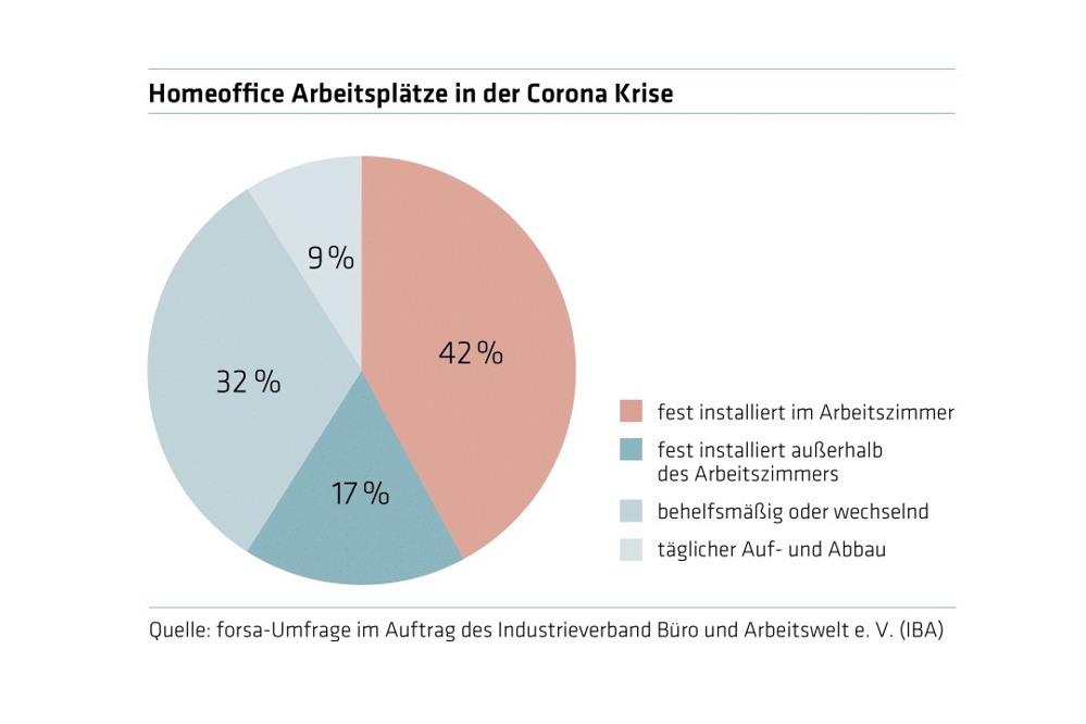 IBA-Umfrage Home-Office 1