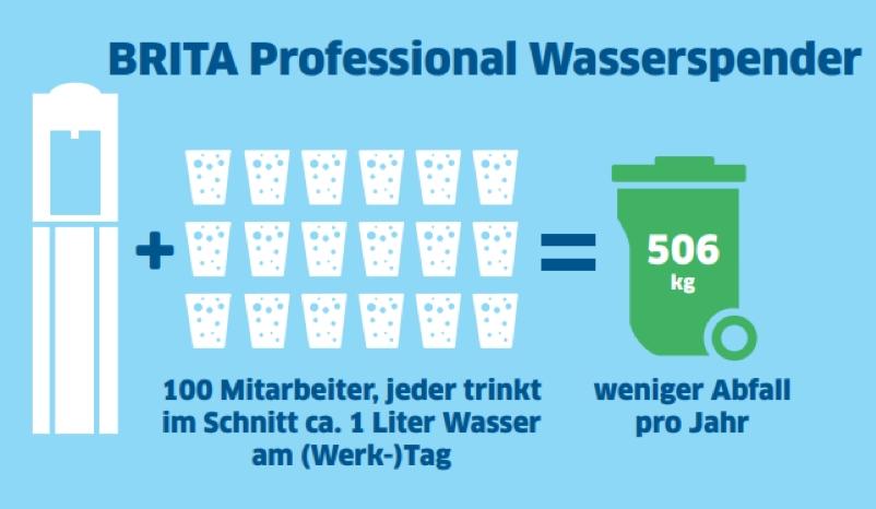 Ein Unternehmen mit 100 Mitarbeitern kann mehr als 500 kg Abfall sparen, wenn es leitungsgebundene Wasserspender einsetzt. Abbildung: BRITA Vivreau