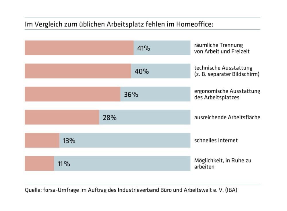 Einem Großteil der Befragten (40 Prozent) fehlt am heimischen Arbeitsplatz die technische und 36 Prozent die ergonomische Ausstattung im Vergleich zum Büro. Abbildung: IBA