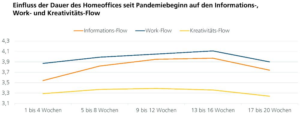 Verlauf von Informations-, Work-, und Kreativitätsflow während der Corona-Pandemie (Home-Office-Studie, 2020). Abbildung: IAO