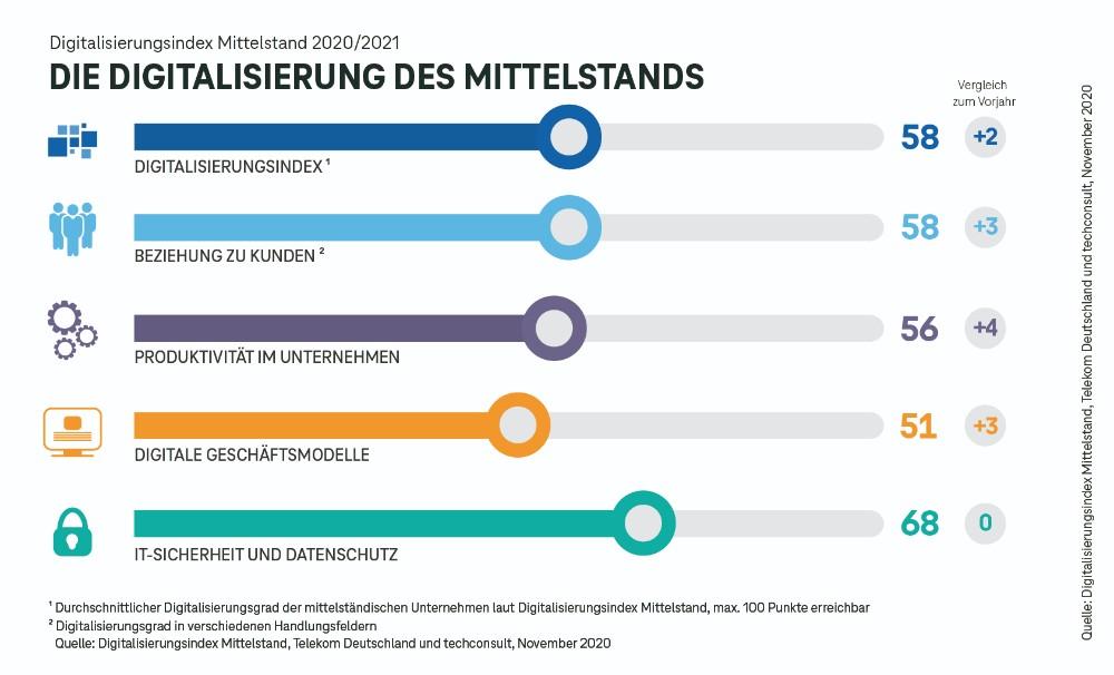 Die Zunahme der Digitalisierung nach einzelnen Unternehmensbereichen. Abbildung: Telekom