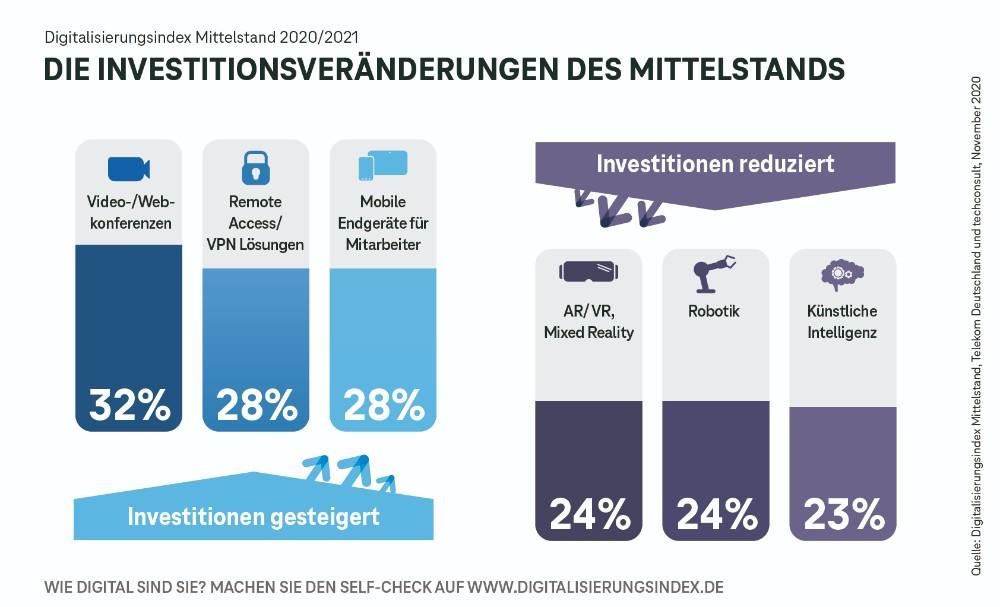 Zu- und Abnahme der Investitionen nach Bereichen. Abbildung: Telekom