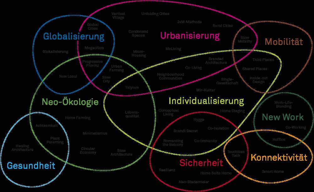 Die Wohntrend-Map erleichtert die Einordnung der vielfältigen Trenddynamiken rund ums Wohnen und Bauen. Die Wohntrends sind nach den Megatrends geclustert, die aktuell den größten Einfluss auf die Wohnmärkte und die Baubranche haben. Abbildung: Zukunftsinstitut
