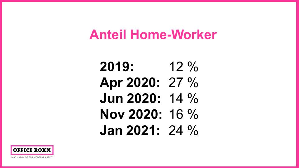 Von allen Beschäftigten in Deutschland arbeiten so viele als Home-Worker. Quelle: Statistisches Bundesamt (2019) und Hans-Böckler-Stiftung (2020/2021)