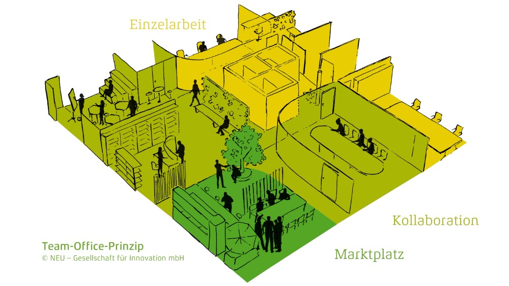 """Ein Team-Office ist auf maximal 15 zeitgleich anwesende Personen ausgelegt. Rund um den """"Marktplatz"""" liegen kommunikationsfördernde Räume. Schreibtischplätze sind in den Randzonen untergebracht. Abbildungen: NEU – Gesellschaft für Innovation mbH"""