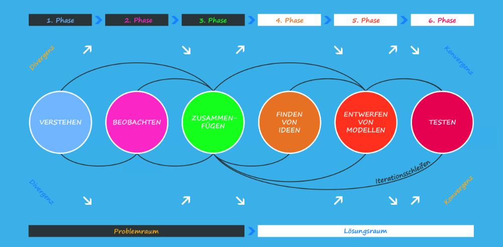 Das 6-Phasen- Schema zur Architektur des Design Thinking. Abbildungen: Thorsten H. Bradt