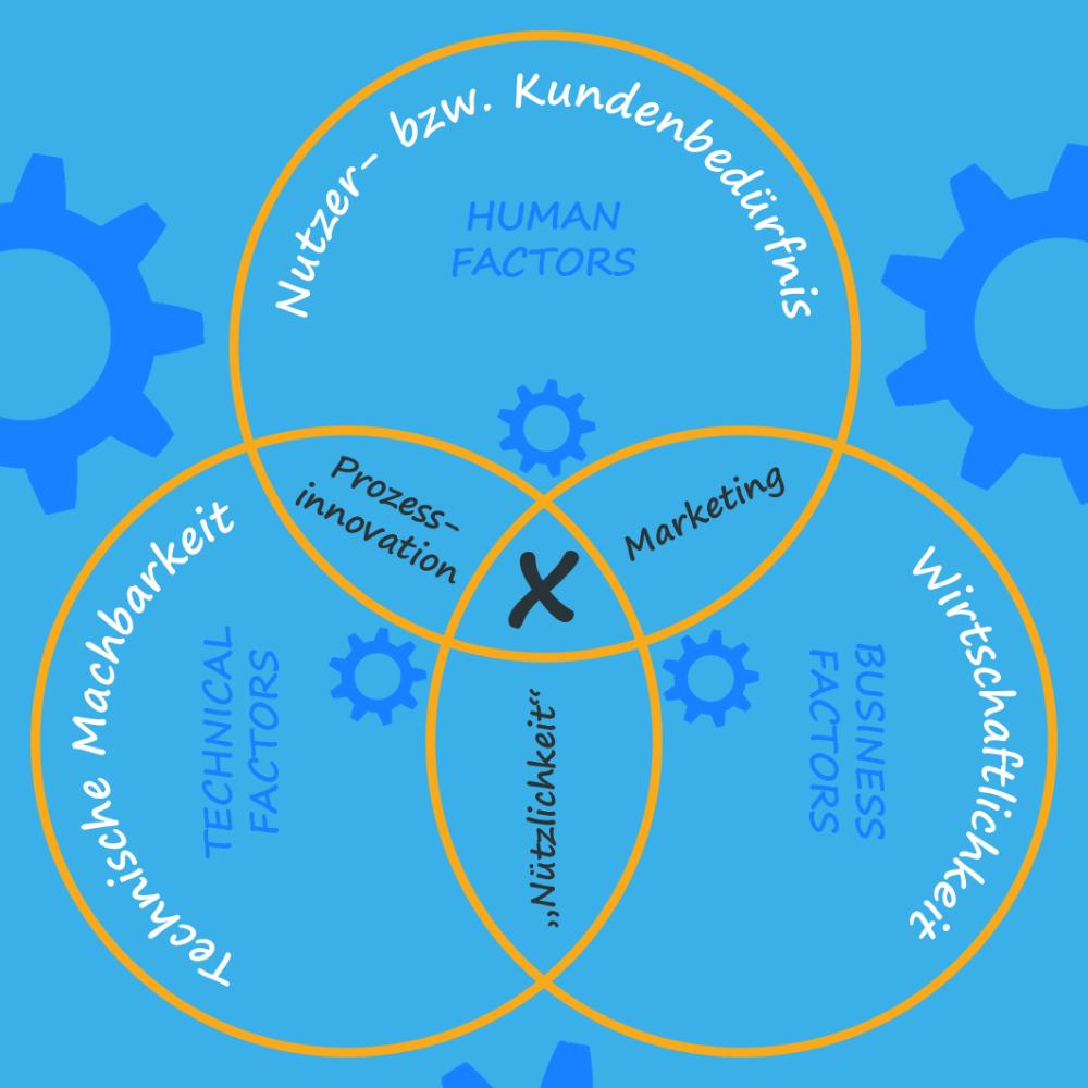 Nutzer- und Kundenbedürfnisse stehen im Fokus des Design Thinking. Abbildungen: Thorsten H. Bradt