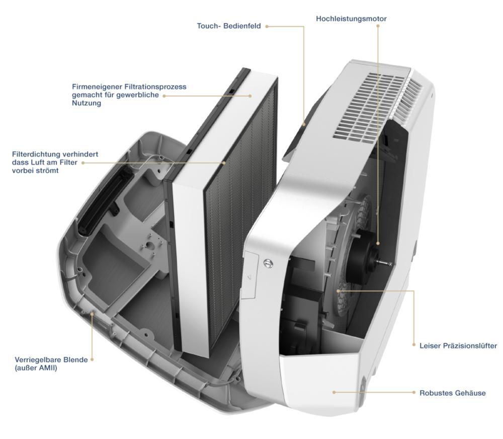 Die Komponenten eines Luftreinigers optimal aufeinander abgestimmt. Abbildung: Fellowes